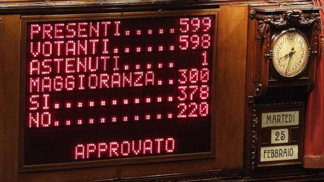 Anzeigetafel im italienischen Abgeordnetenhaus