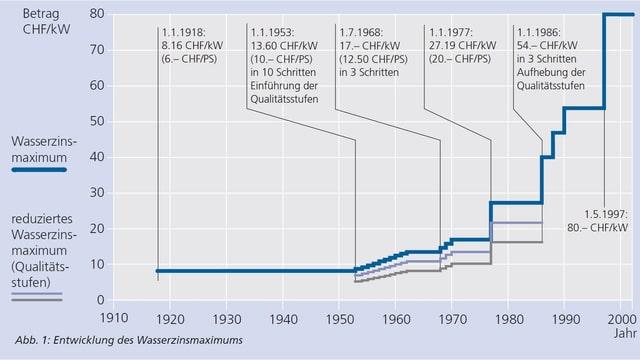 Il svilup dal tschains d'aua davent dal 1910.
