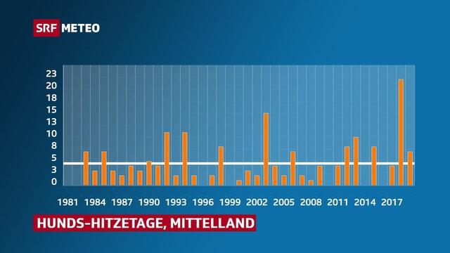 Balkendiagramm zeigt von 1981 bis heute wieviele Hitzetage es zwischen dem 23. Juli und 23. August gab.