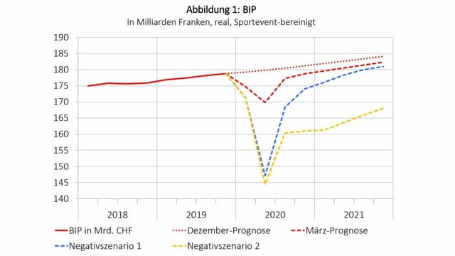 Grafik mit möglichen Quartalsverläufen des BIP
