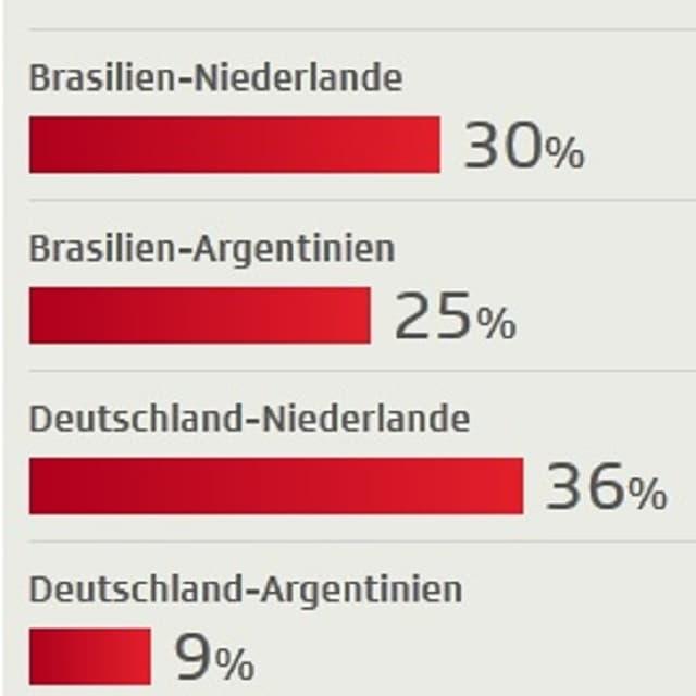 Der Final Deutschland - Niederlande ist am beliebtesten.