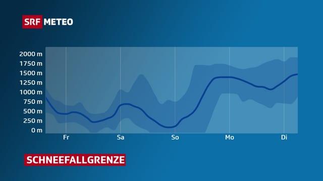 Eine Grafik zeigt, wie die Schneefallgrenze zwischen Freitag und Dienstag zwischen 1700 Metern und unter 250 Metern steigt und sinkt.
