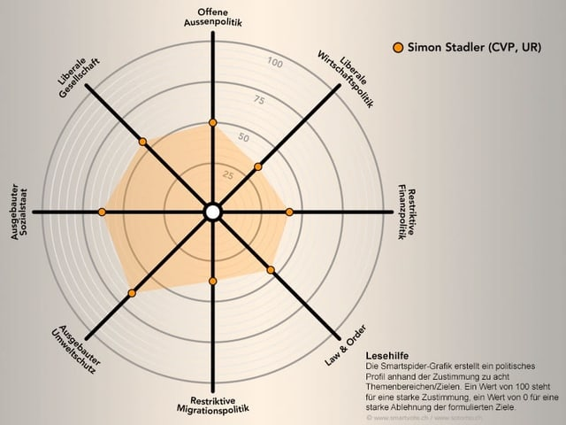 Grafik mit Spider-Darstellung, die das politische Profil von Simon Stadler, CVP zeigt.
