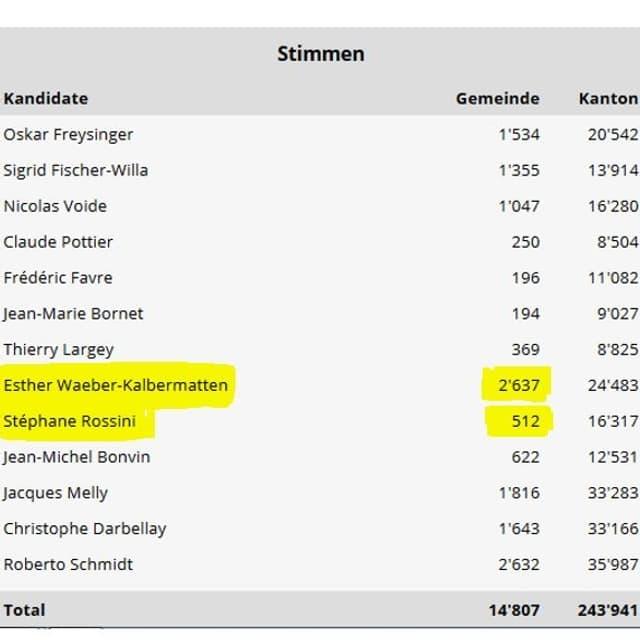 Liste der Resultate aus Brig: Esther Waeber erhielt 2637 Stimmen, Stéphane Rossini 512.