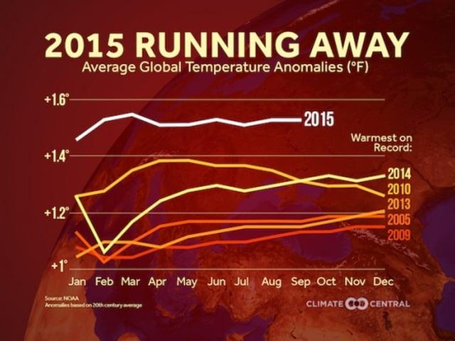 Die Grafik zeigt den jährlichen Temperaturverlauf der vergangenen Jahre. Das Jahr 2015 liegt mit Abstand an erster Stelle.