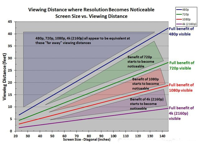 Eine Grafik zeigt die optimale Sehdistanz zum Fernseher bei verschiedenen Bildauflösungen.