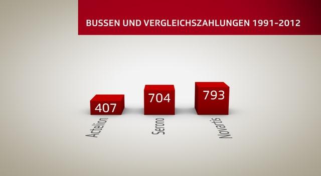 Grafik, die die Bussen-Höhe der Pharmakonzerne Actelion, Serono und Novartis zeigt.