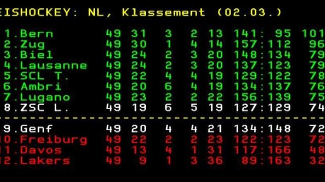 Die Tabelle nach der 49. Runde
