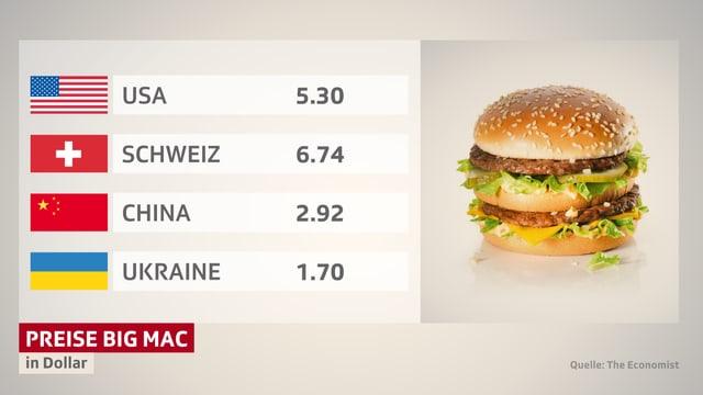 Die Preise für einen Big Mac variieren signifikant.
