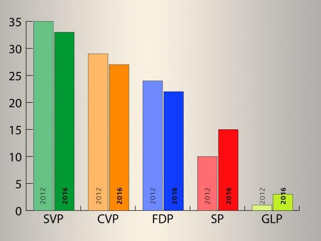 Grafik Sitzverteilung.