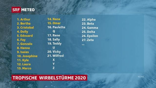 Namen der Tropischen Wirbelstürme 2020