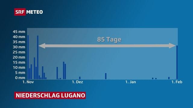 Eine Verlaufsgraphik des Niederschlags in Lugano.