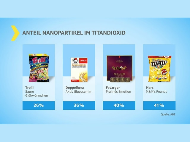 Vier Produkte - die Titandioxid enthalten
