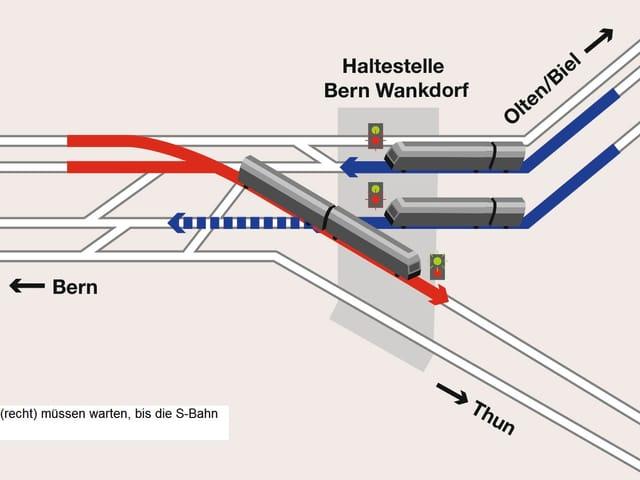 Das Problem: Wenn eine S-Bahn von Bern Richtung Oberland fahren will, müssen die Züge von Zürich her warten.