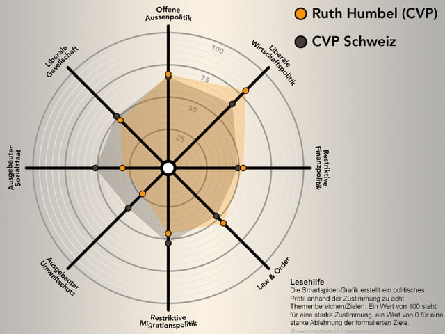 Smartspider Ruth Humbel