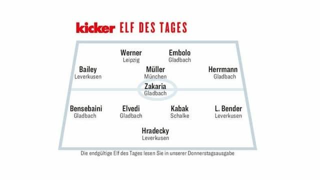 Drei Schweizer in der «kicker»-Elf des Tages