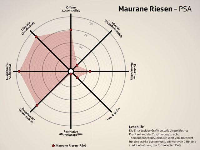 Smartspider Maurane Riesen