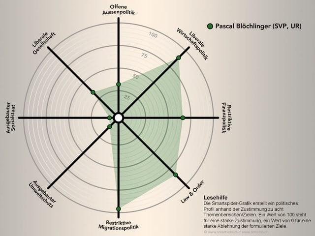 Grafik mit einem Spider, der die politische Verortung von Pascal Blöchlinger darstellt.