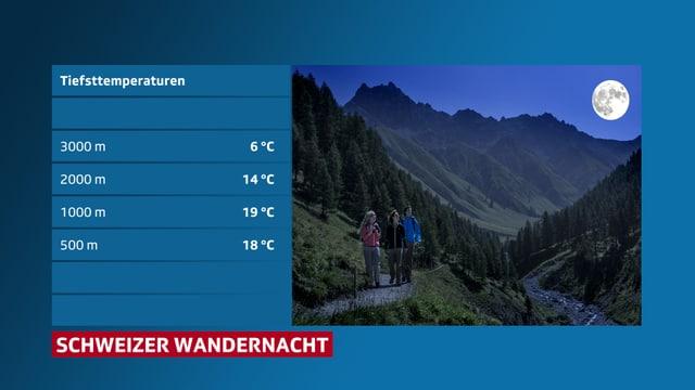 Tabelle mit Temperaturwerten für die Berge. Rechts ein Bild von Wanderen in der Nacht mit Vollmond.