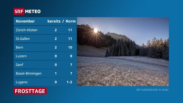 Übersicht von Frosttagen bisher für Ortschaften im Flachland und gegenübergestellt zur November-Norm.