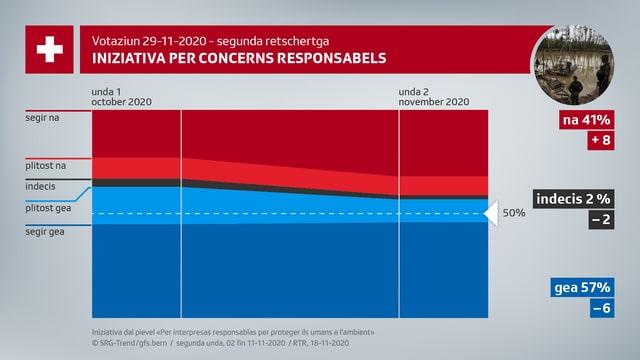 L'iniziativa per concerns responsabels fiss approvada stretg cun 57% da las vuschs.