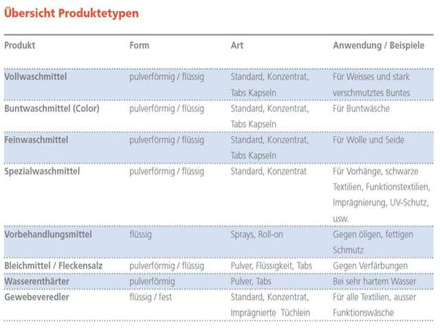 Tabelle mit Beschreibung verschiedener Waschmittel.