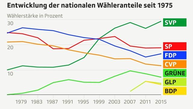Langzeitgrafik mit Wähleranteile der Parteien bei Nationalratswahlen