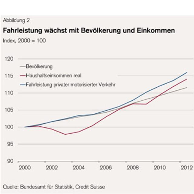 Diagramm zeigt Verhältnis von Bevölkerungsanstieg zu Haushaltseinkommen und Fahrleistung privater motorisiertrer Verkehr zwischen 2000 und 2012.