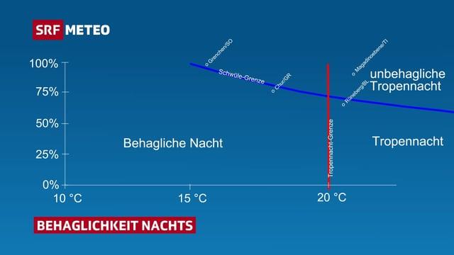 Auf einer Graphik ist in rot die Temperaturgrenze einer Tropennacht eingezeichnet und in blau die Schwülegrenze.