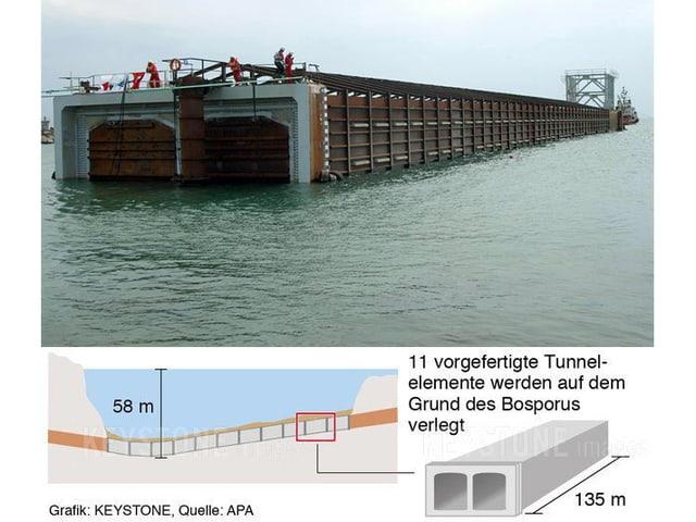 Doppelröhre kurz vor der Installation im Marmara-Meer.