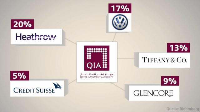Diagramm mit Firmenbeteiligungen