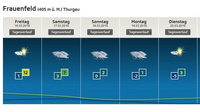 Lokalprognose für Frauenfeld.