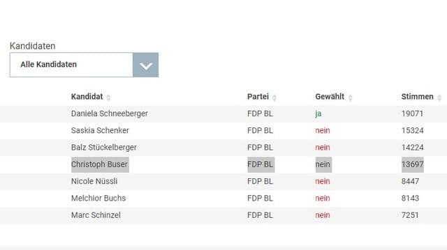 FDP-Liste