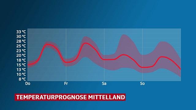 Temperaturprognose Mittelland
