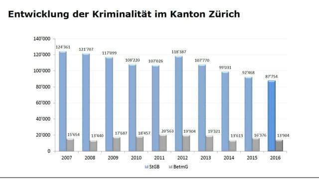 Kriminalstatistik Kanton Zürich