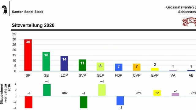 Die Statistik der Basler Staatskanzlei