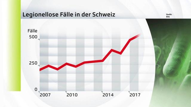 Grafik mit einer Kurve, welche die Verdoppelung der Fälle zeigt.
