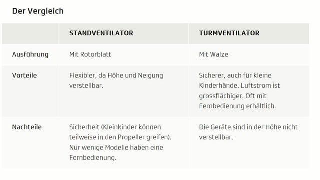 Vergleich Vor- und Nachteile Stand- und Turmventilatoren