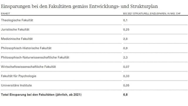 Zahlen zu Fakultäten und Departementen