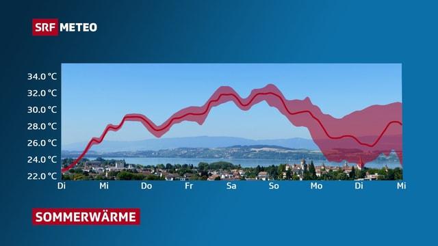 Grafik, welche die Temperaturentwicklung bis zum Wochenende zeigt. Ein Anstieg bis Samstag, ab Sonntag Rückgang.