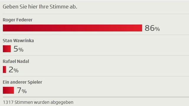 Wenn es nach den SRF-Usern geht, holt Roger Federer in Basel seinen 6. Titel.