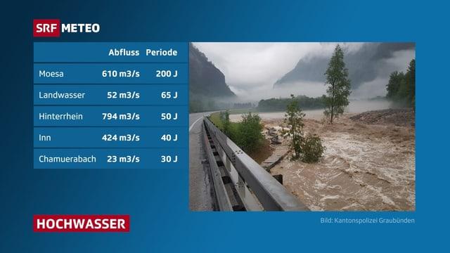 Tabelle, die Abflussmengen verschiedener Flüsse in Graubünden zeigt.