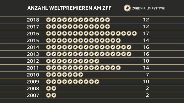 Grafik mit Entwicklung der Weltpremieren am ZFF.