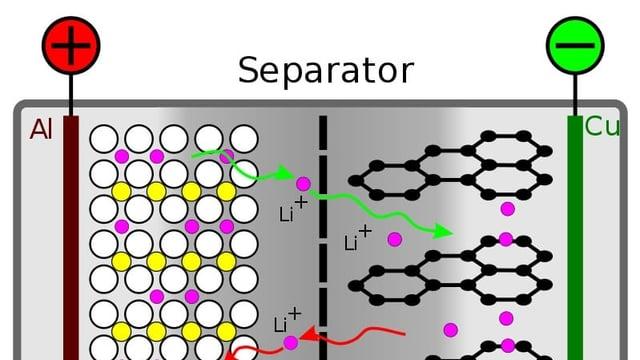 Schema eines Lithium-Akkus