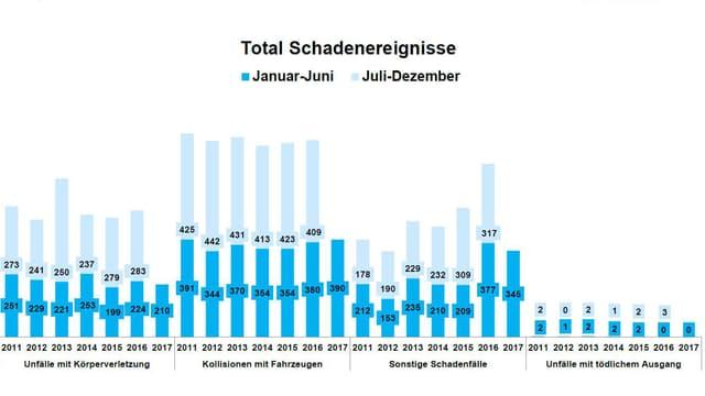 VBZ Schadensbilanz 1. Halbjahr 2017