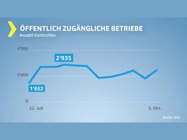 Grafik Anzahl Kontrollen in öffentlich zugänglichen Betrieben