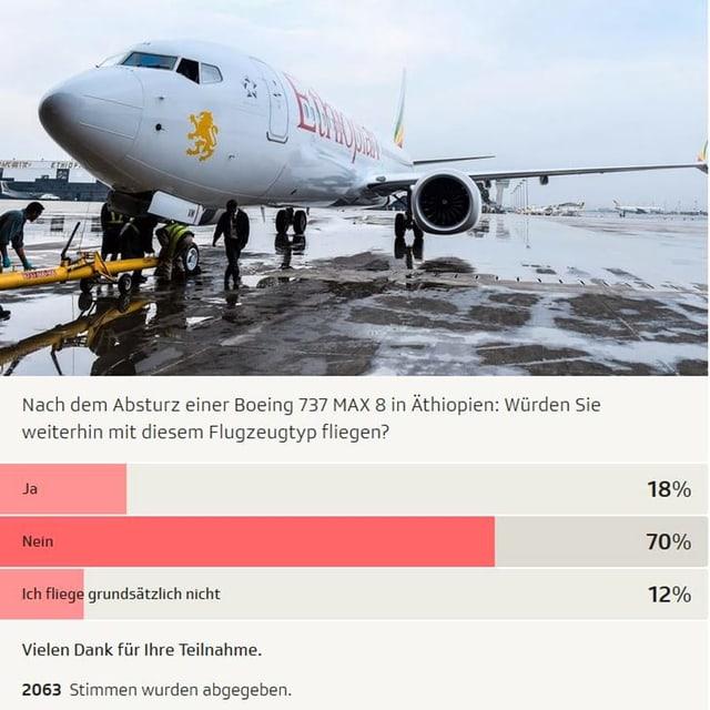 Nach Absturz in Äthiopien:China stoppt Flüge mit umstrittenem Boeing-Typ