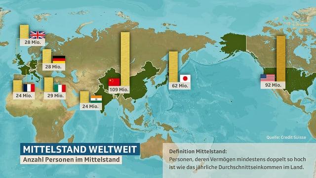 Grafik über die weltweite Verteilung des Mittelstandes.