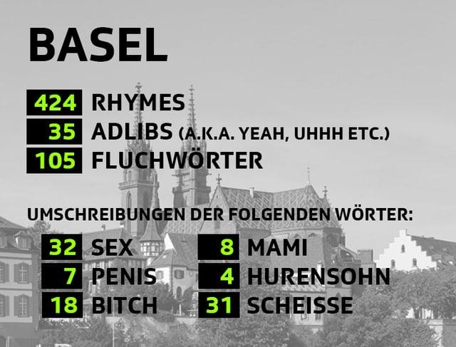 Statistik von Basel an der Virus Bounce Cypher