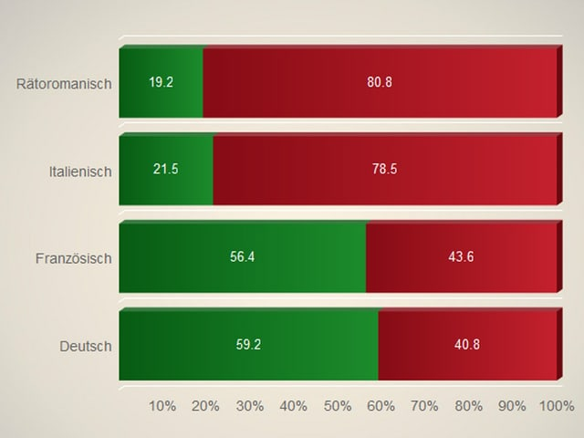 Balkengrafik mit Ja- und Nein-Anteilen nach Befragetn mit Deutsch-, Französisch, Italienisch- und Rätoromanisch-Kenntnissen